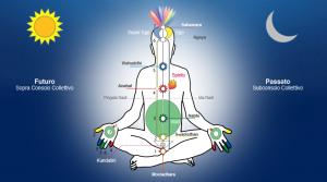 Corso gratuito di Sahaja Yoga